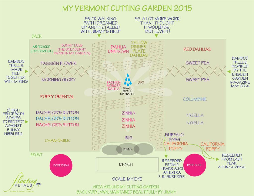 A blueprint of my cutting garden - Floating Petals - www.FloatingPetals.com